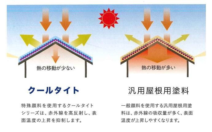 太陽光を遮熱する屋根用塗料「クールタイト」
